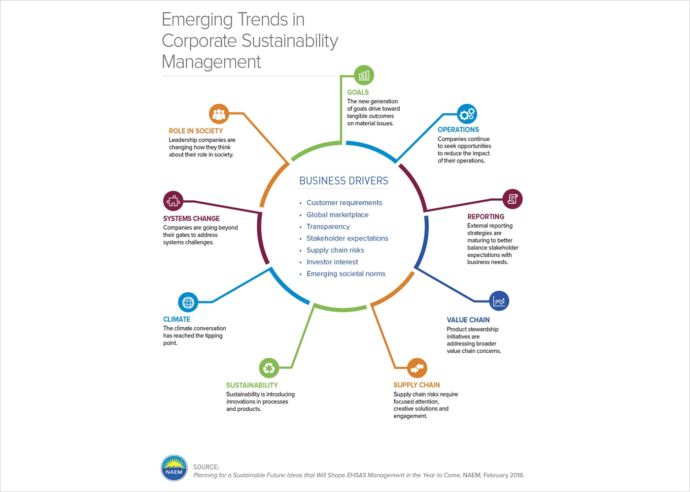 Snapshot of the Emerging Trends in Corporate Sustainability