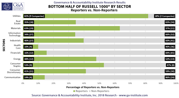 Bottom Half of Russell 1000 by Sector