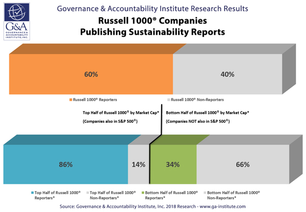 Russell 1000 Companies Publishing Sustainability Reports