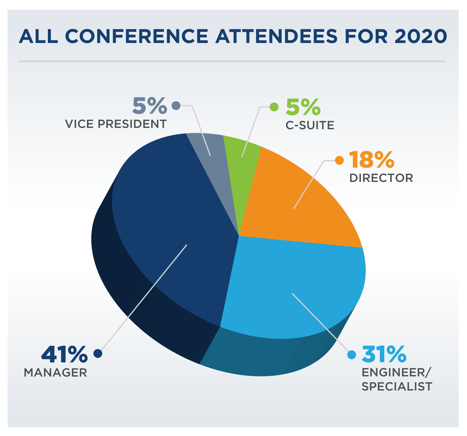 2018 NAEM conference audience profile
