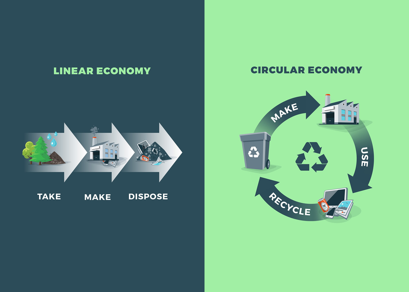 naem-2018-qanda-comparing-circular-linear-economy-showing-product-700x500