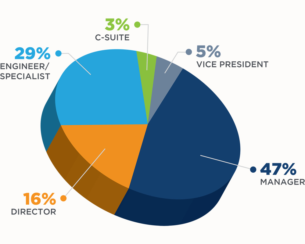 2021 NAEM Audience Profile of Conference Attendees for the 2020 EHS OPEX Conference